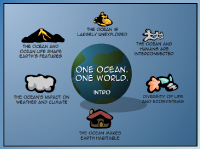 Screenshot of the COSEE NOW Ocean Literacy Interactive animation