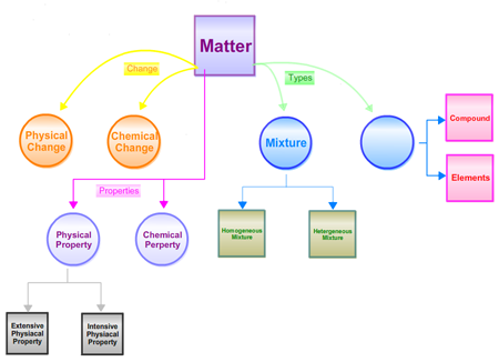 A student concept map created in an introductory chemistry class.